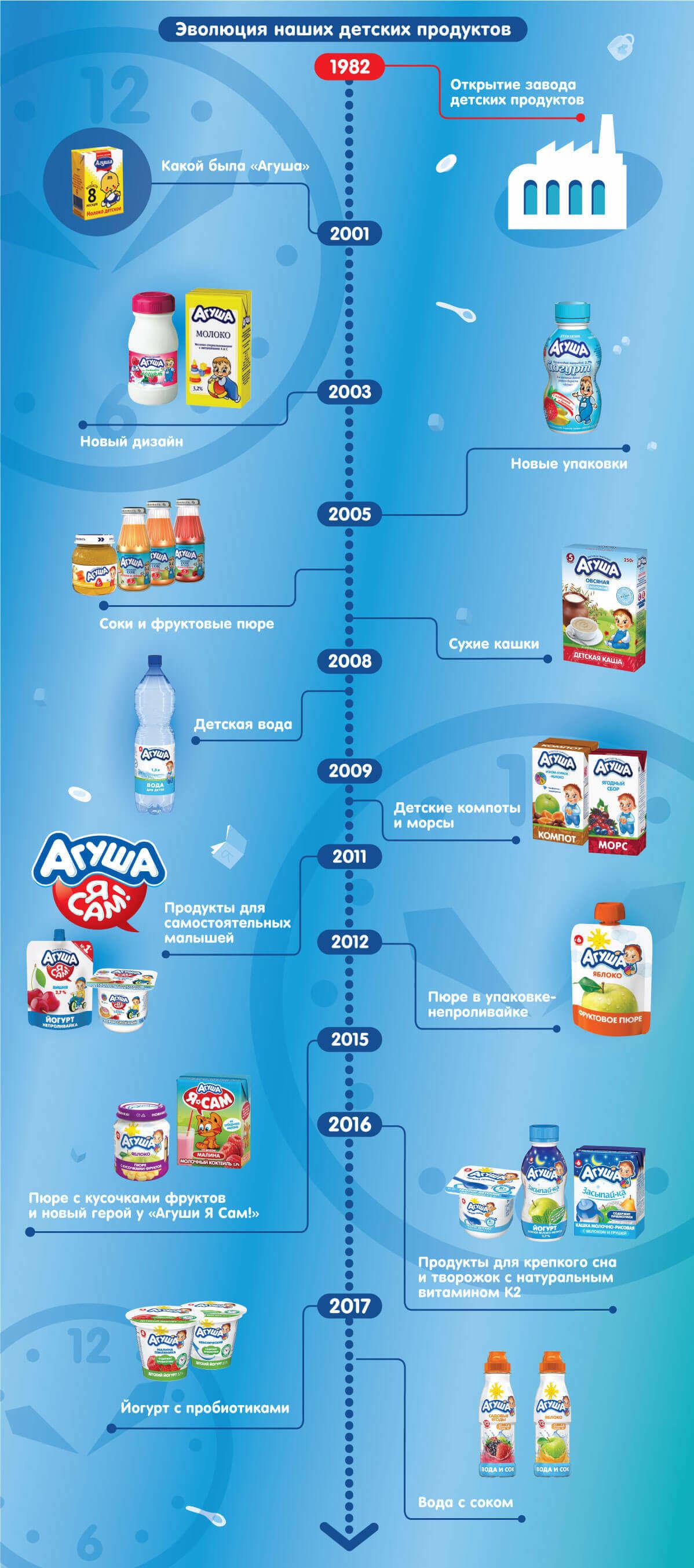Полезные рецепты блюд из «Агуши» от 6 месяцев до 4 лет