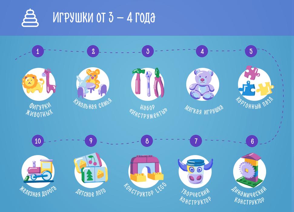 Выбираем игрушки от 1 года до 4 лет
