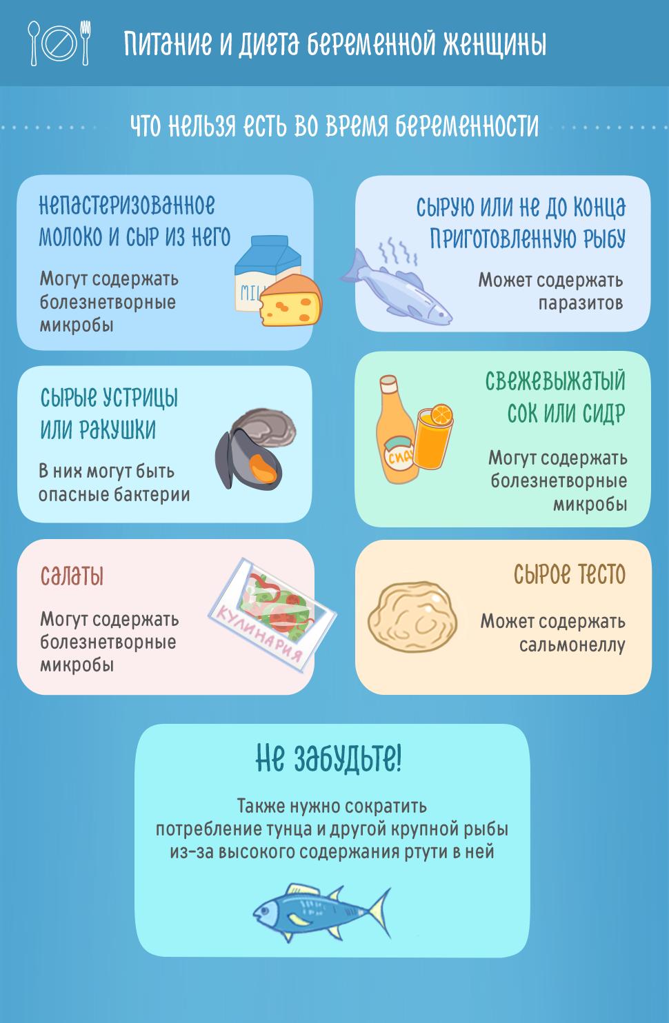 Питание и диета беременной женщины