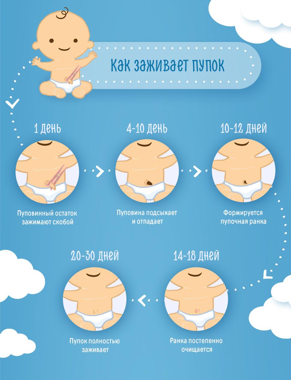 Как поддерживать вес ребенка в норме